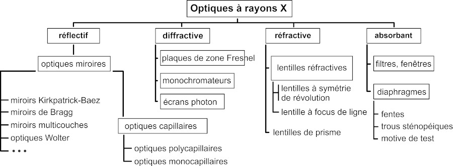 Overview over X-ray optics classified after the physical effects used